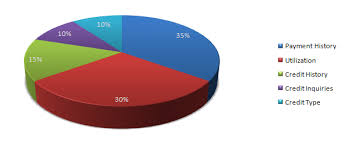 Credit Score Breakdown Pie Chart Whats A Good Credit Score Should You Care And How To Check It