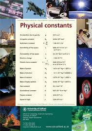 Charts Related To Physics Physics Charts And Posters Posters On Physics Physical