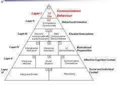 92 Best Language Acquisition Theories Images Language