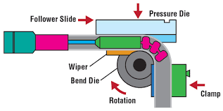 Conduit Mandrel Size Chart Tube And Pipe Basics How To Achieve The Perfect Bend