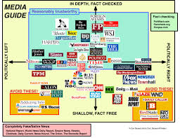 News Source Bias Chart A Completely Unbiased Guide To Bias And Quality Of Popular