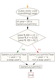 Flow Charts In Java Programming Java Exercises Check A Year Is A Leap Year Or Not W3resource