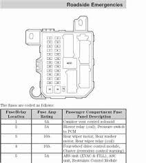 linode lon clara rgwm co uk 2001 ford escape fuse box label i have a problem mt 2001 ford escape it has a major electrical short and i found the problem in the fuse box under the hood from a fuse marked btn2