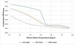 Boiler Efficiency Chart Condensing Boilers In Practice Dr Paul Bannister