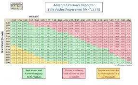 sub ohm coil chart sub ohm vaping