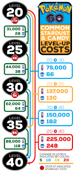 Infographic Common Dust Candy Power Up Costs Updated