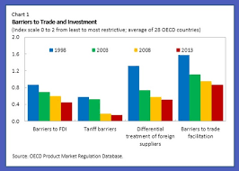 How Lowering Trade Barriers Can Revive Global Productivity