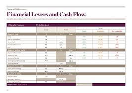 Financial Report Template Impressive Board Reporting Template