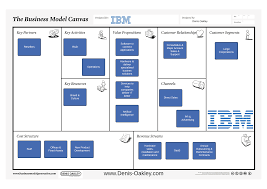 Facebook Business Model Ibm Business Model Canvas Business Model Canvas Business