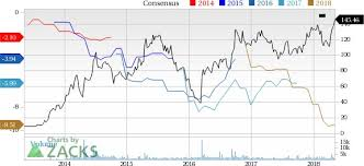 Gw Pharmaceuticals Stock Quote Beauteous Post GW Pharmaceuticals GWPH Stock Moving Higher After Posting Q48