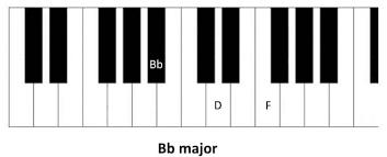 Piano Sharp Notes Chart Learn All Basic Piano Chords Basic Piano Chords