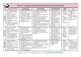Asha Language Development Chart Speech And Language Development Chart Kozen Jasonkellyphoto Co
