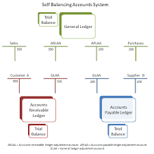 Ledger Example Self Balancing Accounts System Double Entry Bookkeeping