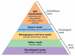 a writer s hierarchy of needs com maslow s hierarchy of needs image from simply psychology