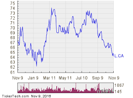 Loblaw Companies Becomes Oversold L