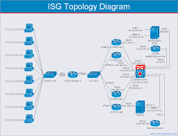 conceptdraw samples computer and networks computer network sample 5 network topology diagram cisco intelligent services gateway isg