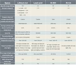 Battery Chemistry Comparison Chart Battery Types Used In Portable And Solar Lighting Ledwatcher