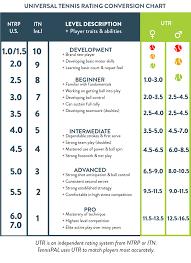 Usta Ratings Chart The Rating Calculator Tennispal