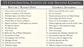 Rapture Vs Second Coming Chart Index Of Revelation