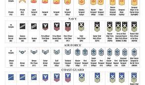 Usaf Rank Chart 67 Bright Us Military Hierarchy Rank Chart