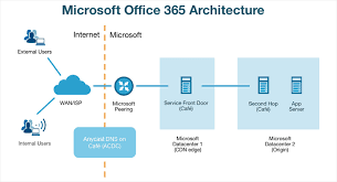 Monitoring Office 365 Performance Best Practices