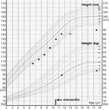 Bone Age Growth Chart Growth Chart Of Our Patient Height For Bone Age