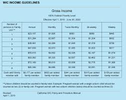 California Cash Aid Chart Eligibility Income Guidelines