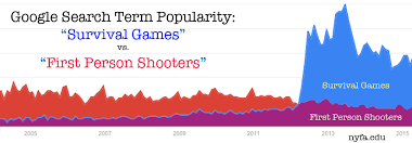 Game Trends Zombies Out But Survival Horror More Popular