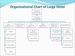 Hotel Organizational Chart And Its Functions Housekeeping Department Hierarchy In Small Medium Large