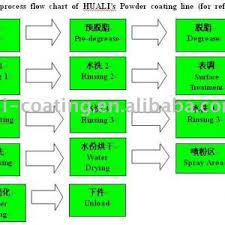Standard Process Flow Chart Of Huali Powder Coating Line