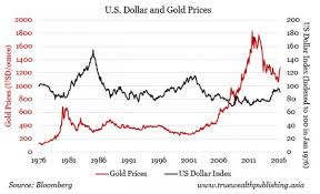 Effects Of Interest Rates And Value Of The Dollar On Gold