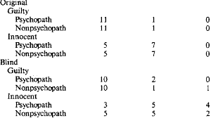 Polygraph Chart Definition Decisions Based On Numerical Scores Original And Blind