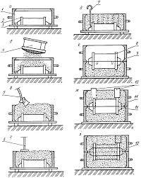 Кафедра Информатики и управления Реферат Технология  Рис 3 Технологический процесс формовки втулки Формовка наиболее сложная и трудоемкая операция производства отливок в разовых песчано глинистых формах