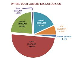 Pie Chart Of Where Tax Dollars Go 2014 Tax Allocation Pie Chart Village And Town Of Somers