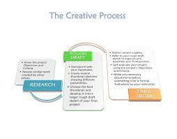 Creative Flow Chart The Creative Process Flowchart Adobe Education Exchange
