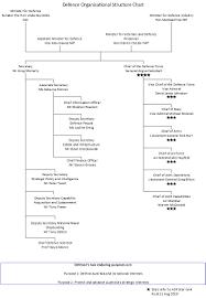 Air Force Structure Chart About Defence Department Of Defence Australian Government