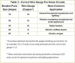 100 Amp Wire Size Copper Choosing The Right Wire Size