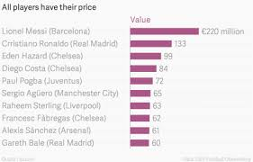 You Can Buy The Worlds Most Expensive Soccer Player For