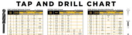 Unc Tap And Drill Chart Tap Drill Chart