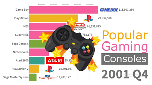 Video Game Sales Charts All Time Most Popular Gaming Consoles By Units Sold 1978 2019