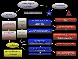 higher philosophy rmps revision int 2 cosmological argument revision mindmap