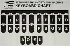 Keyboard Chart Keyboard Lessons Piano Russian Keyboard