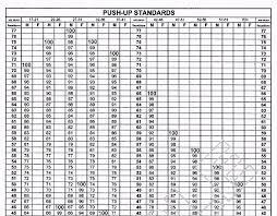Pft Score Chart 2018 Usmc Pft Score Chart Facebook Lay Chart