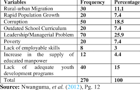 Pdf) Unemployment In Nigeria; A Challenge Of Demographic Change?