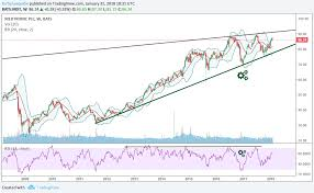 Medtronic Stock Price Chart Why We Are Bullish Medtronic Stock Into 2018 And Beyond