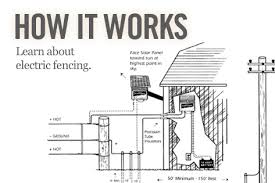 serving the american farmer since 1946 dare products, inc how to build an electric fence at Electric Fence Wiring Diagram
