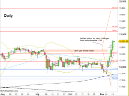 Dow Futures Daily Chart Dow Futures Dow Futures Weekly Price Action Technical