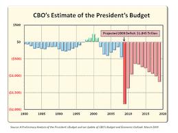 Us Deficit Chart Us Deficit Graph Usa Deficit Graph American Deficit