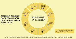 My Ucd Chart Uc Davis Has Seen 20 Deaths By Suicide Over The Past Decade