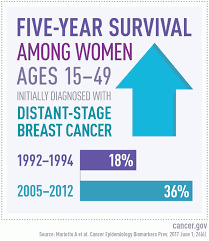 Breast Cancer Growth Rate Chart Study Estimates Number Of U S Women Living With Metastatic